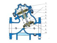 多功能水力控制阀